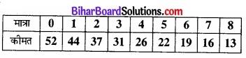 Bihar Board Class 12 Economics Chapter 6 part - 2 img 9