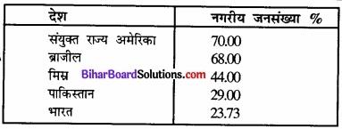 Bihar Board Class 12 Geography Solutions Chapter 1 part - 2 जनसंख्या वितरण, घनत्व, वृद्धि एवं संघटन img 17
