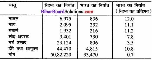 Bihar Board Class 12 Geography Solutions Chapter 9 अंतर्राष्ट्रीय व्यापार img 1