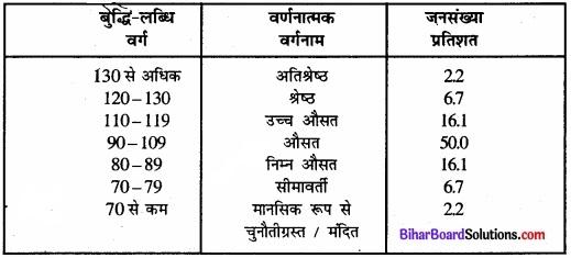 Bihar Board Class 12 Psychology Solutions Chapter 1 मनोवैज्ञानिक गुणों में विभिन्नताएँ img 2