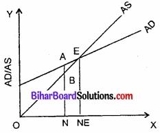 Bihar Board Class 12th Economics Solutions Chapter 4 part - 1पूर्ण प्रतिस्पर्धा की स्थिति में फर्म का सिद्धांत img 13