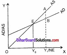 Bihar Board Class 12th Economics Solutions Chapter 4 part - 1पूर्ण प्रतिस्पर्धा की स्थिति में फर्म का सिद्धांत img 14