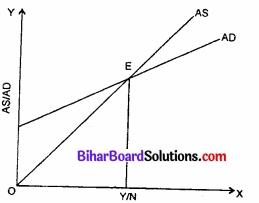 Bihar Board Class 12th Economics Solutions Chapter 4 part - 1पूर्ण प्रतिस्पर्धा की स्थिति में फर्म का सिद्धांत img 19