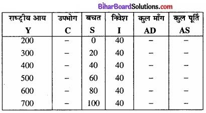 Bihar Board Class 12th Economics Solutions Chapter 4 part - 1पूर्ण प्रतिस्पर्धा की स्थिति में फर्म का सिद्धांत img 26