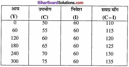 Bihar Board Class 12th Economics Solutions Chapter 4 part - 1पूर्ण प्रतिस्पर्धा की स्थिति में फर्म का सिद्धांत img 29