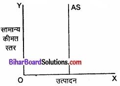 Bihar Board Class 12th Economics Solutions Chapter 4 part - 1पूर्ण प्रतिस्पर्धा की स्थिति में फर्म का सिद्धांत img 3