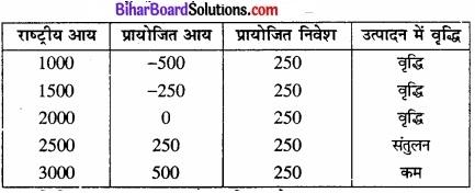 Bihar Board Class 12th Economics Solutions Chapter 4 part - 1पूर्ण प्रतिस्पर्धा की स्थिति में फर्म का सिद्धांत img 33