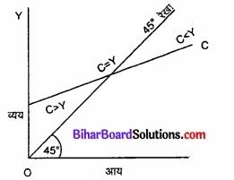 Bihar Board Class 12th Economics Solutions Chapter 4 part - 1पूर्ण प्रतिस्पर्धा की स्थिति में फर्म का सिद्धांत img 7