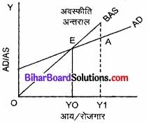 Bihar Board Class 12th Economics Solutions Chapter 4 part - 1पूर्ण प्रतिस्पर्धा की स्थिति में फर्म का सिद्धांत img 8