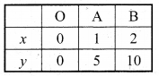 Bihar Board Class 9 Maths Solutions Chapter 4 दो चरों वाले रैखिक समीकरण Ex Q 4.3 12