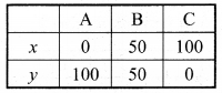 Bihar Board Class 9 Maths Solutions Chapter 4 दो चरों वाले रैखिक समीकरण Ex Q 4.3 14