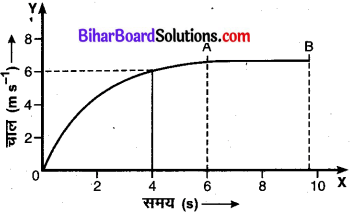 Bihar Board Class 9 Science Solutions Chapter 8 गति