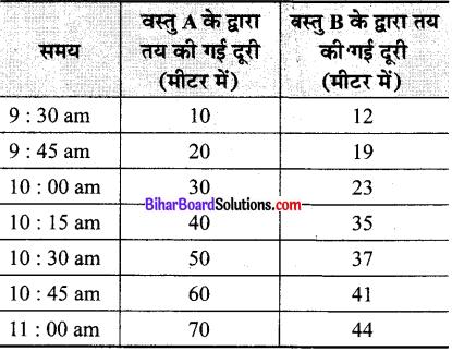 Bihar Board Class 9 Science Solutions Chapter 8 गति