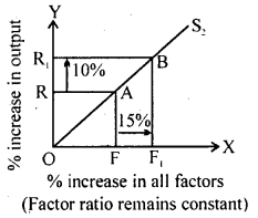 Bihar Board 12th Business Economics Important Questions Long Answer Type Part 2, 6