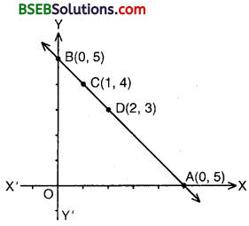 Bihar Board Class 10th Maths Solutions Chapter 3 Pair of Linear Equations in Two Variables Ex 3.2 img 11