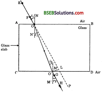 Bihar Board Class 10 Science Solutions Chapter 10 Light Reflection and Refraction - 31