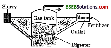 Bihar Board Class 10 Science Solutions Chapter 14 Sources of energy - 4