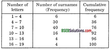 Bihar Board Class 10th Maths Solutions Chapter 14 Statistics Ex 14.3 18