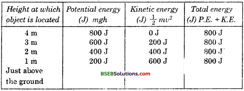 Bihar Board Class 9 Science Solutions Chapter 11 Work and Energy - 13