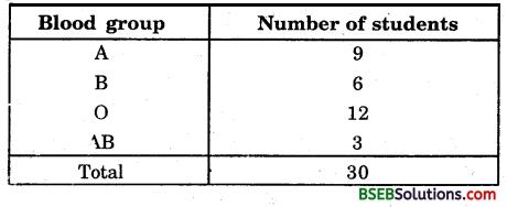 Bihar Board Class 9th Maths Solutions Chapter 14 Statistics Ex 14.2 1