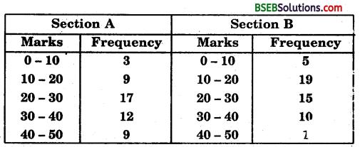 Bihar Board Class 9th Maths Solutions Chapter 14 Statistics Ex 14.3 12