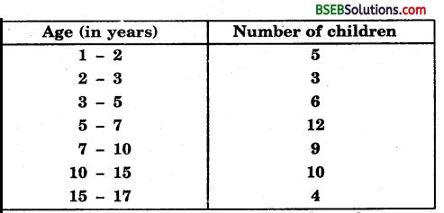 Bihar Board Class 9th Maths Solutions Chapter 14 Statistics Ex 14.3 18