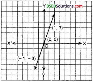 Bihar Board Class 9th Maths Solutions Chapter 4 Linear Equations in Two Variables Ex 4.3 6