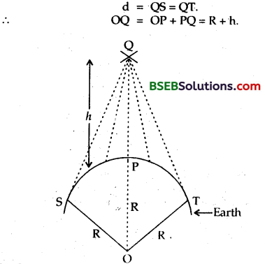 Bihar Board Class 12 Physics Solutions Chapter 15 Communication Systems 9