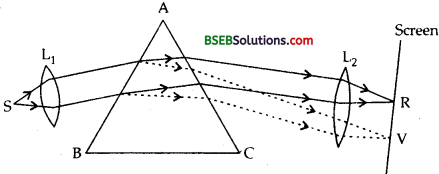 Bihar Board Class 12th Physics Solutions Chapter 9 Ray Optics and Optical Instruments - 85