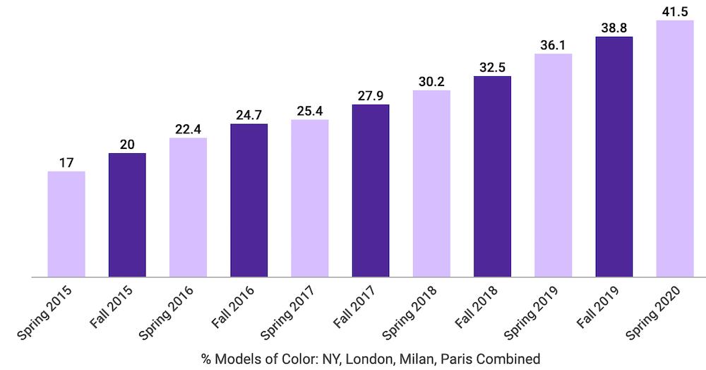 Fashion Month Spring 2020 MOC