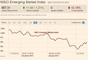 MSCI EM sell-off