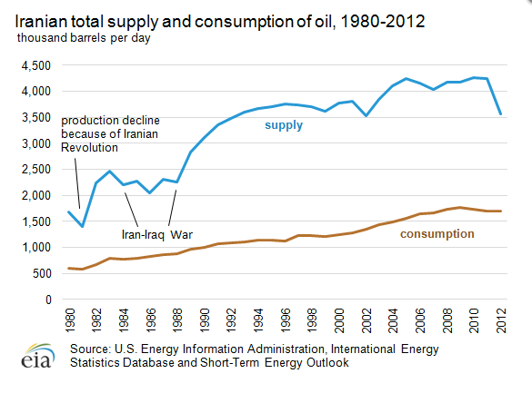 Iran Oil Production