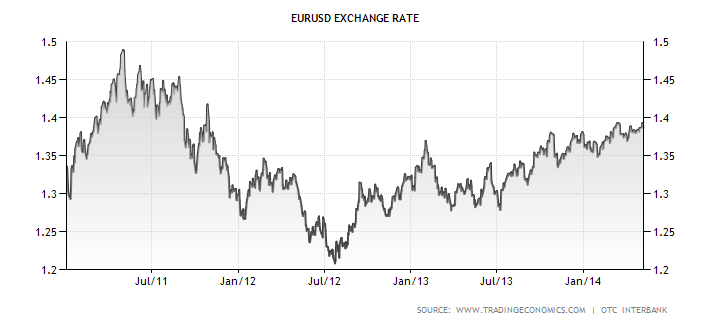 euro-area-currency-2011-2014