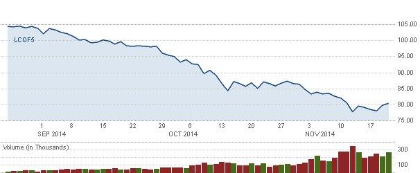 Brent Crude-Jan15