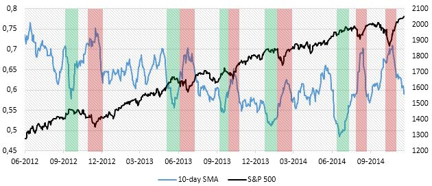 Chart 4: Put/Call ratio 10-day SMA and S&P 500, June 2012-today (Sources: BSIC, Bloomberg)