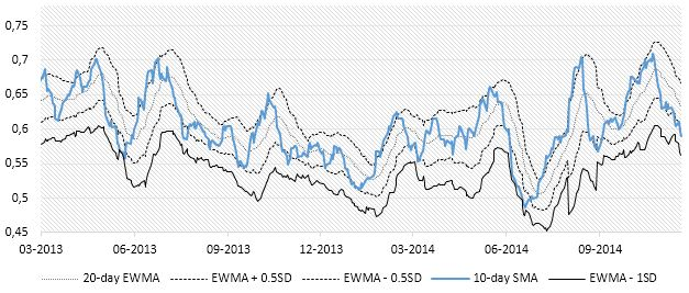 Chart 6: Put/Call ratio 10-day SMA and dynamic limits (Sources: BSIC, Bloomberg)