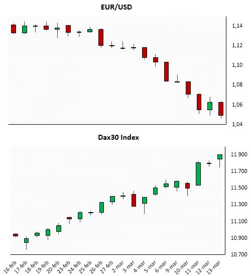 Chart 3: EUR/USD vs. Dax30 Index (Source: BSIC, Bloomberg)
