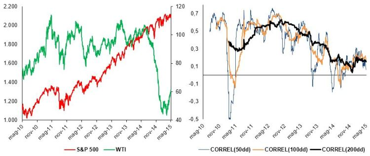 Chart group 1: S&P 500 and WTI, price and rolling correlations (source: BSIC, Bloomberg)