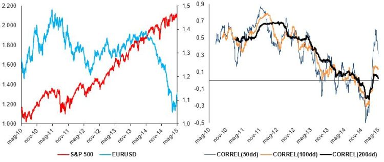 Chart group 3: S&P 500 and EURUSD, price and rolling correlations (source: BSIC, Bloomberg)