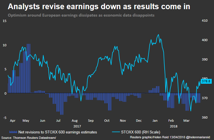 http://fingfx.thomsonreuters.com/gfx/mkt/6/1738/1738/April%2013%20STOXX%2000%20earnings%20revisions%202.png