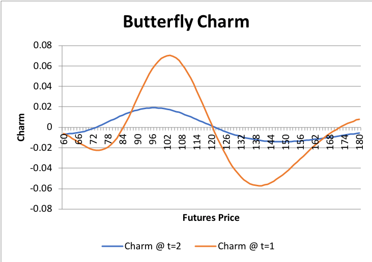 Graphs/Strat/Butterfly/2.png