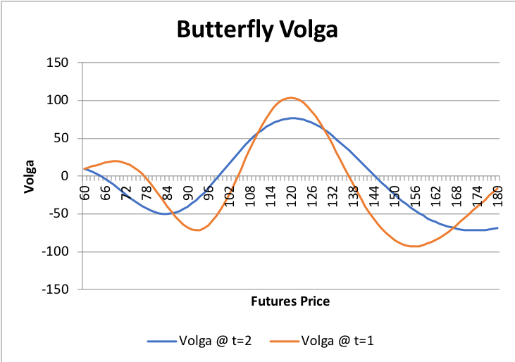 Graphs/Strat/Butterfly/6.png