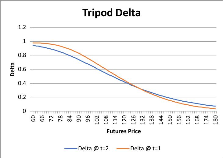 Graphs/Strat/tripod/01.png