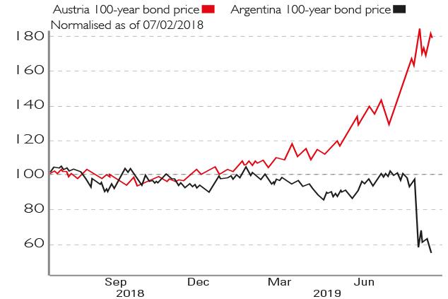Výsledok vyhľadávania obrázkov pre dopyt argentina austria 100 bond yield