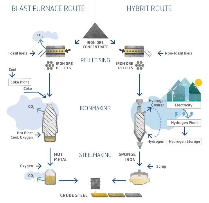 Hydrogen as a Clean Alternative in the Iron and Steel Industry — Fuel Cell  & Hydrogen Energy Association