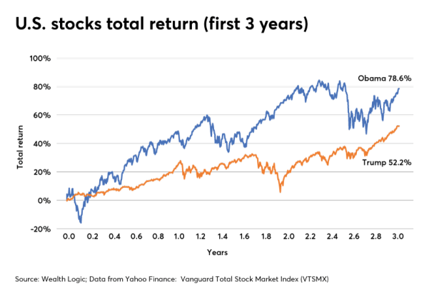 Stock market performance after 3 years: Donald Trump and Barack Obama |  Financial Planning