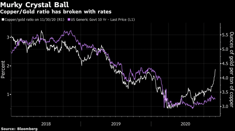 Copper-Gold Ratio Breaks From Treasury Yields in New Normal - Bloomberg