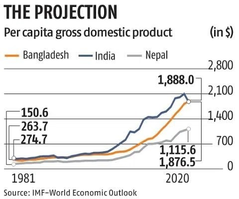 India set to slip below Bangladesh in 2020 per capita GDP, says IMF
