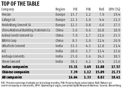 Indian cement companies top global valuation chart ...