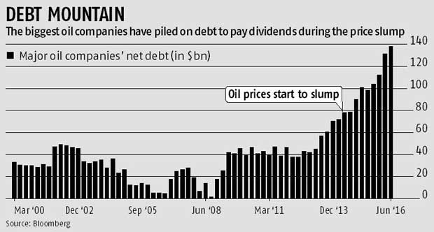 Crude slump sees oil giants' debt burden double to $138 bn
